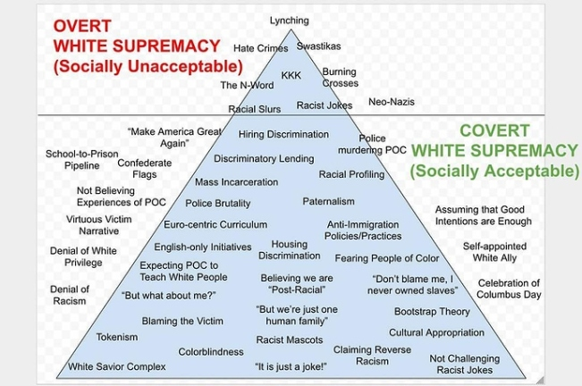 overt-covert-white-supremacy